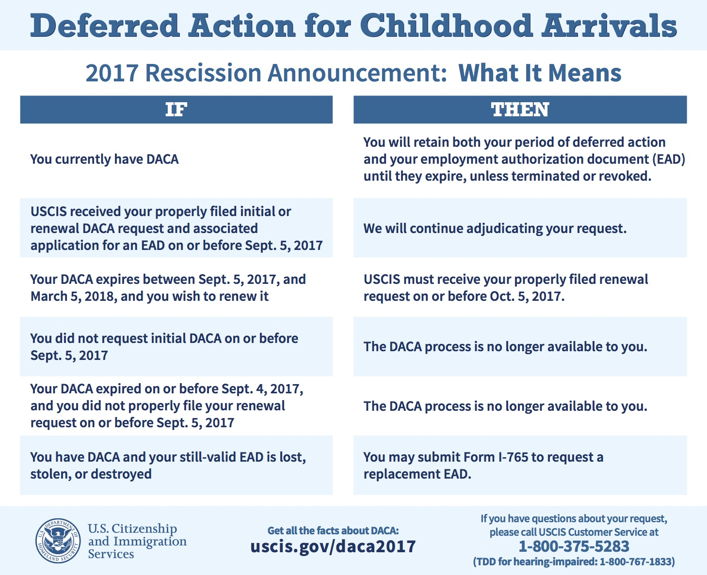 USCIS Releases Two Charts on Rescission of DACA | myattorneyusa