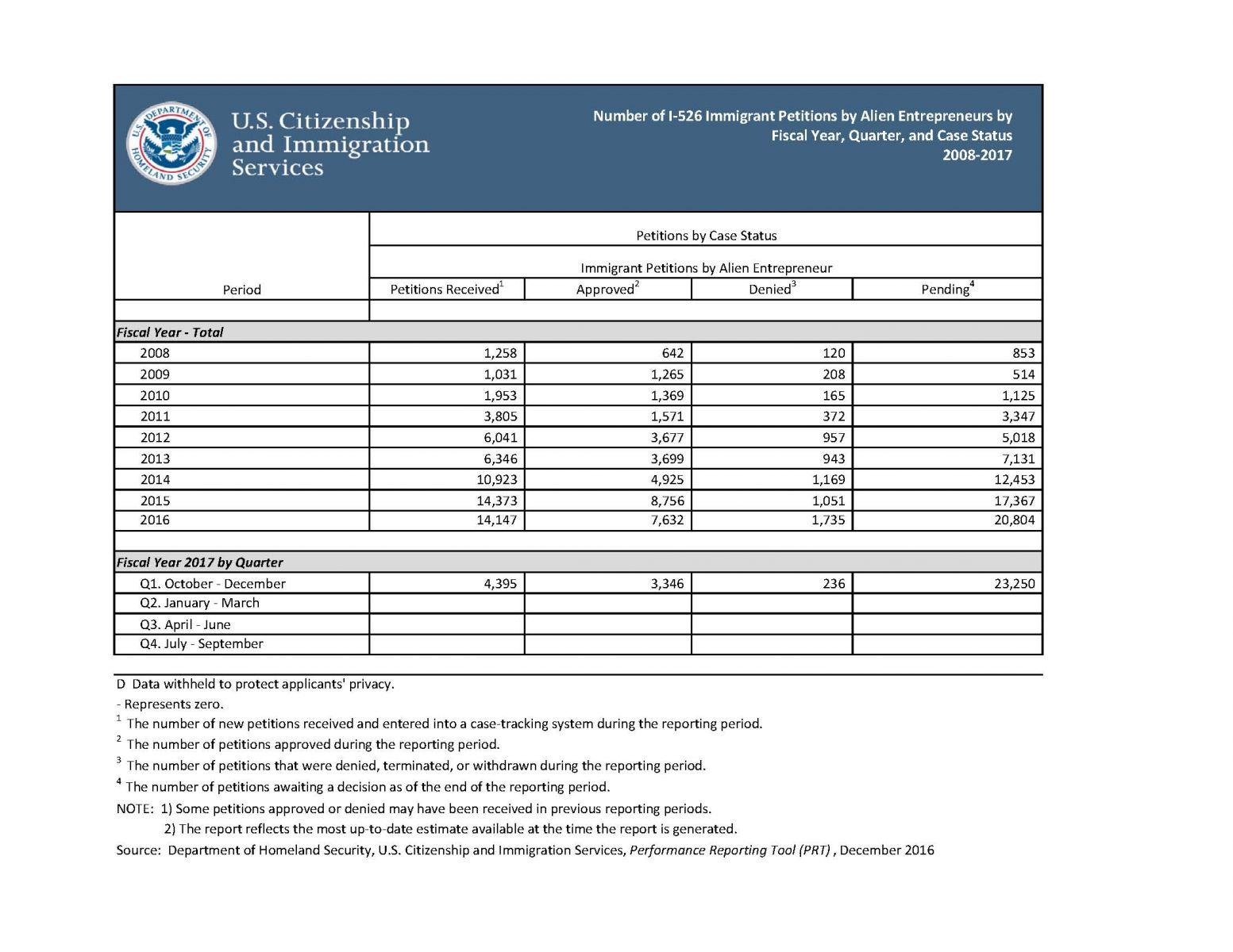 Form i 529i 826 performance statistics and eb5 visa click image to view full size falaconquin
