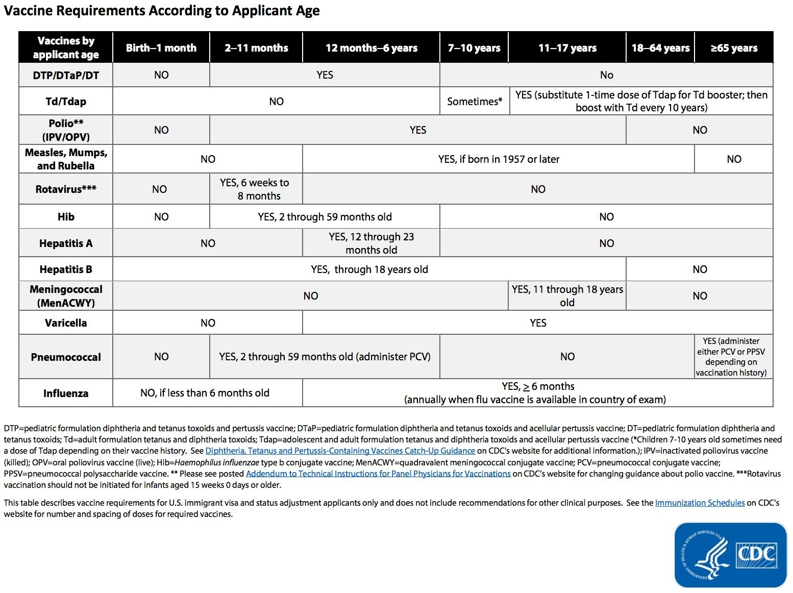 Waivers of vaccination related inadmissibility myattorneyusa click image to view full size falaconquin